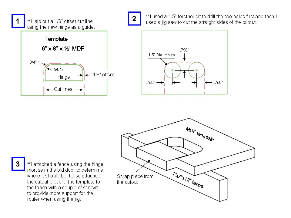 Need help mortising hinges - Router Forums