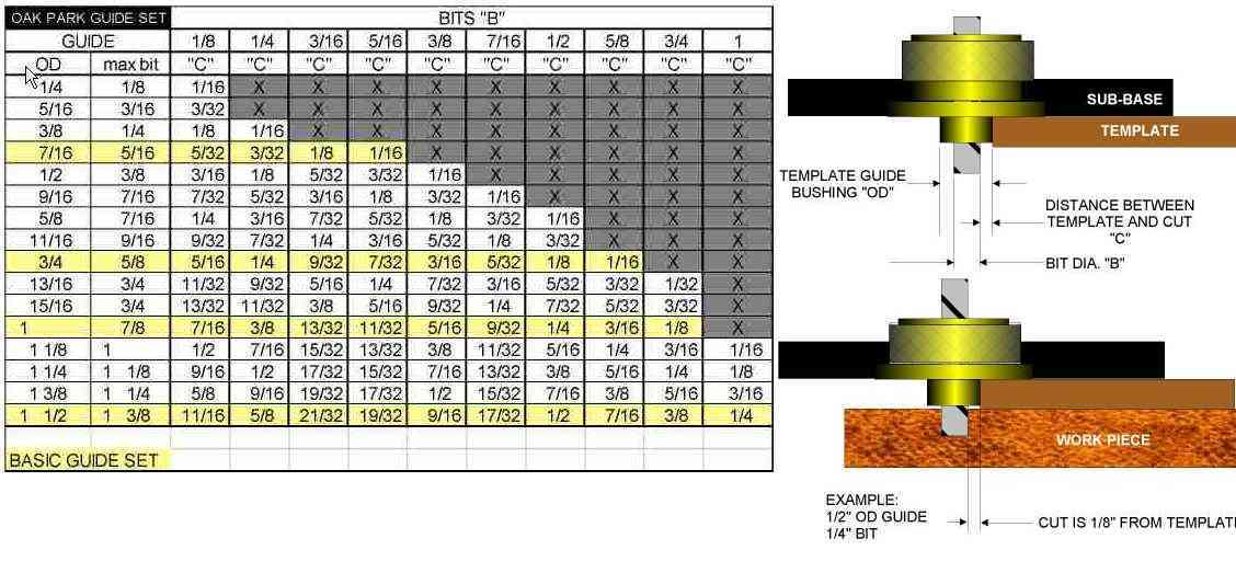 Guide bushing calculations page 2 router forums for How to use router template guide bushings