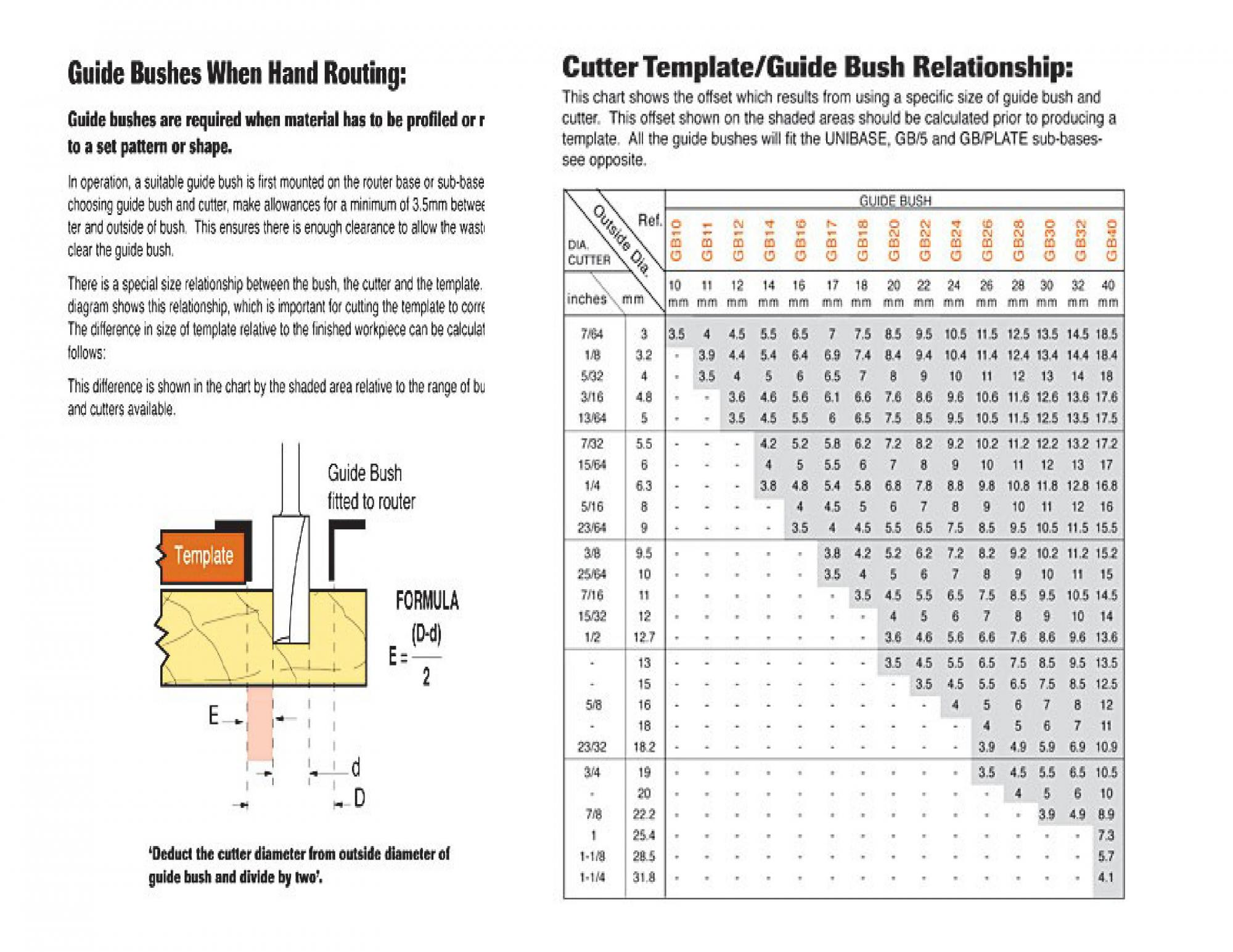 Bosch template guide manual - Router Forums